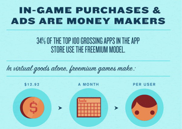 Freemium Game Model