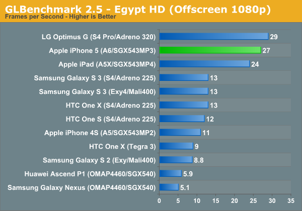GL Benchmark 2.5 iPhone 5