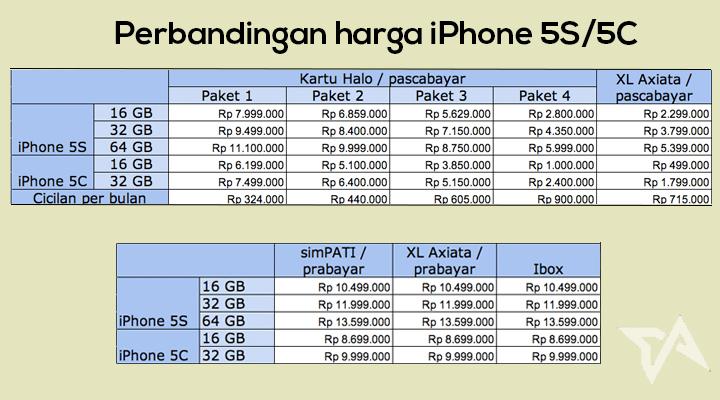 Inilah rangkuman harga iPhone 5S dan 5C di Indonesia! 0215bf75af
