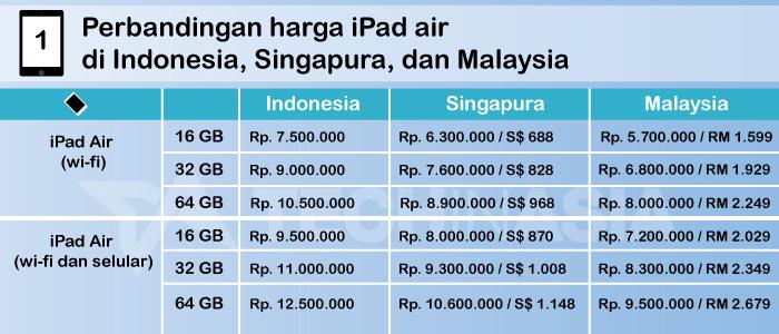 Harga iPad Air dan iPad Mini Retina Display di Indonesia