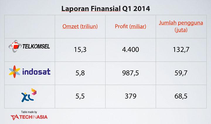 Laporan Finansial Operator Gsm Dan Cdma Di Indonesia Q1 2014