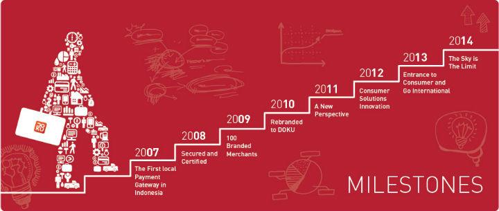 Doku-milestones