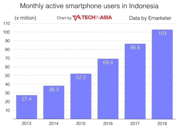 Jumlah Pengguna Internet di Indonesia Tahun 2018