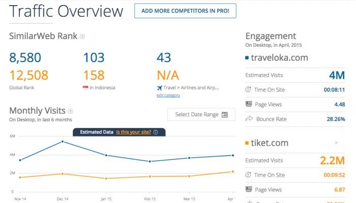 Profil Perusahaan Traveloka.com