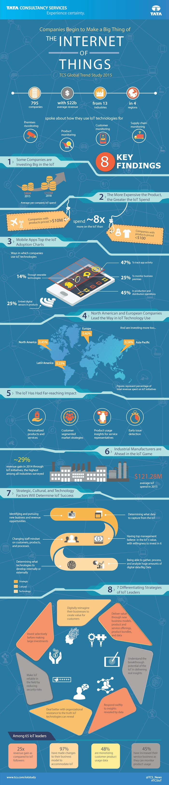 Tren Internet of Things Infografis