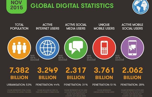 Kondisi internet dunia