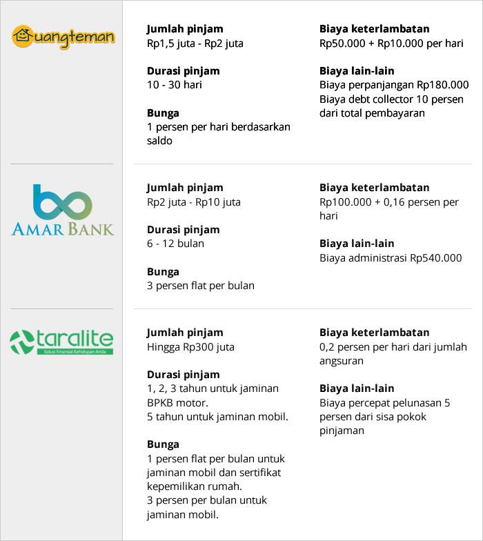 Kontroversi Layanan Pinjam Uang Online Di Indonesia