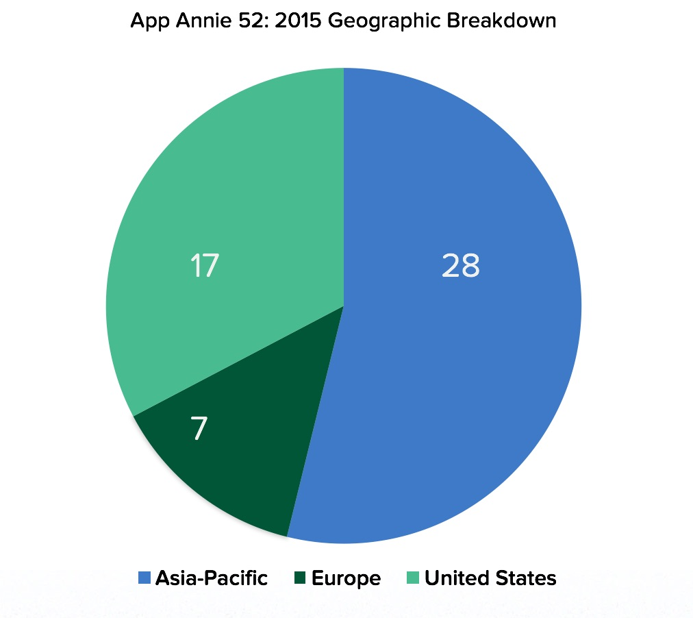 App Annie 52 Publisher | Chart