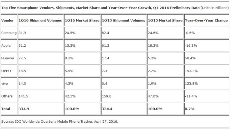 IDC Report Top Smartphone Q1 2016