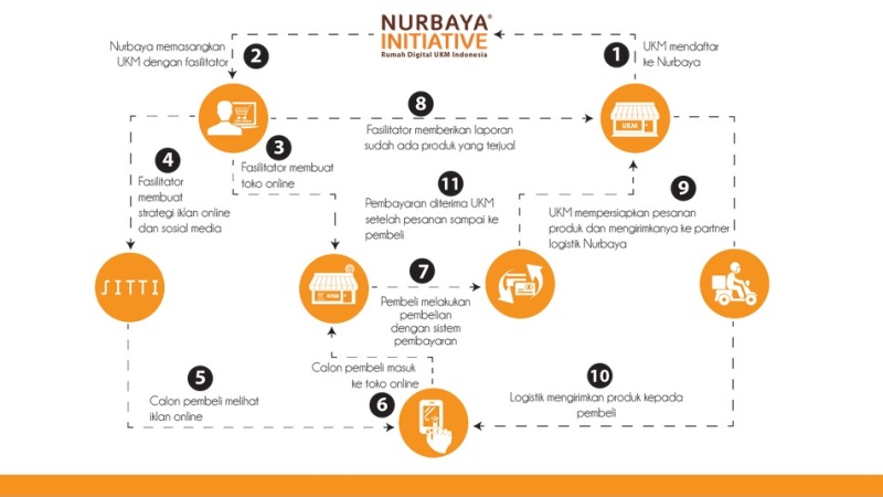 Nurbaya Initiative