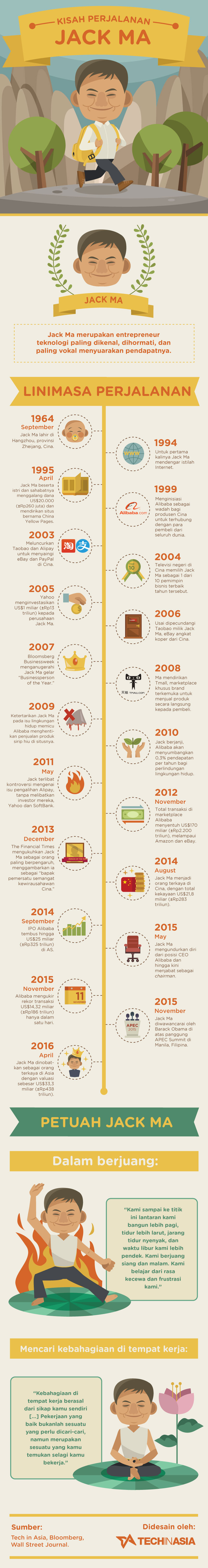 Kisah perjalanan Jack Ma | Infografis