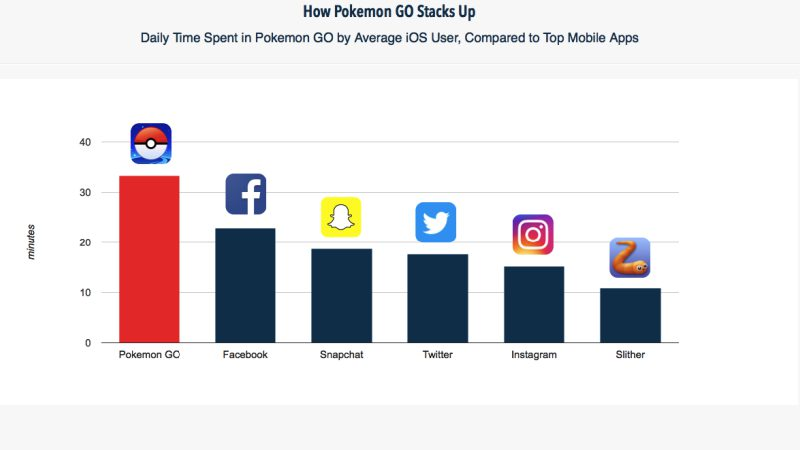 Pokemon GO Daily Time Use | Screenshot