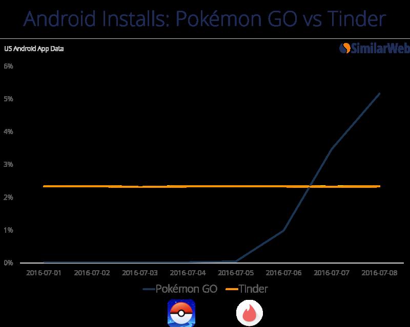 Pokemon GO vs Tinder Similar Web | Chart
