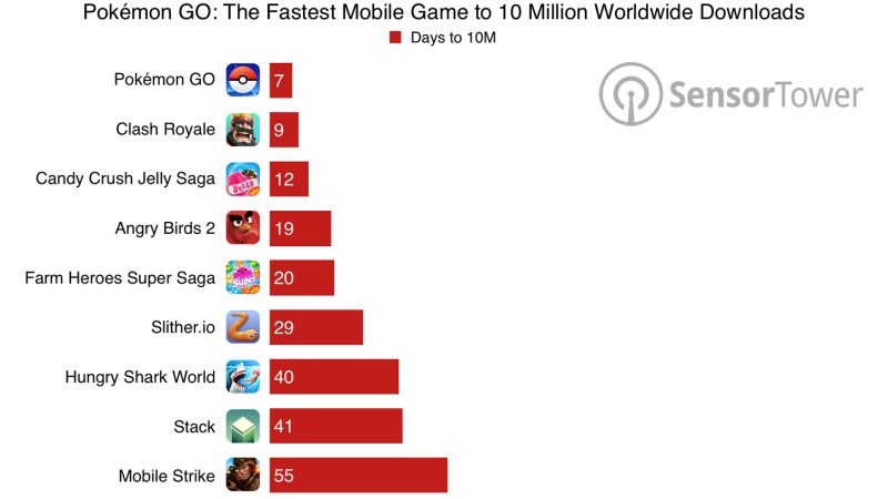 Pokemon Go Fastest Reach 10 Million User | Screenshot