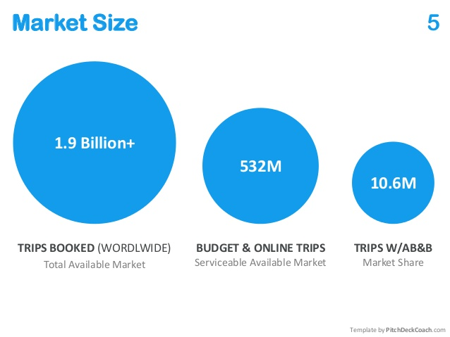 Market Size AirBnB   Chart
