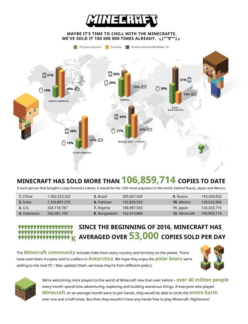 Minecraft Statistic | Screenshot