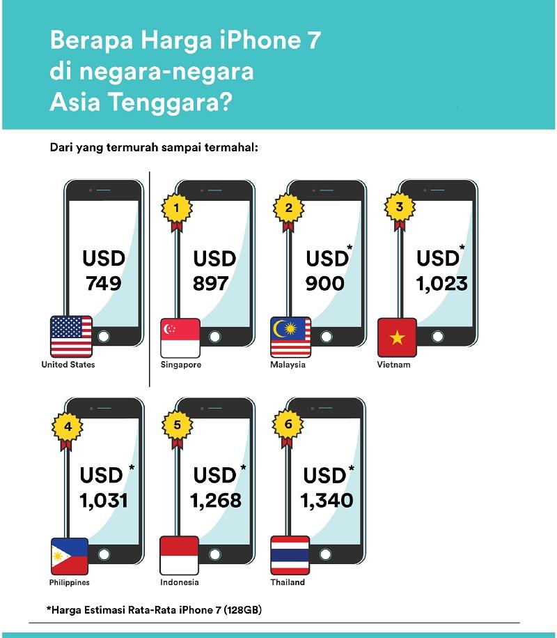 Harga IPhone 7 Di Indonesia Paling Mahal Kedua Di Dunia