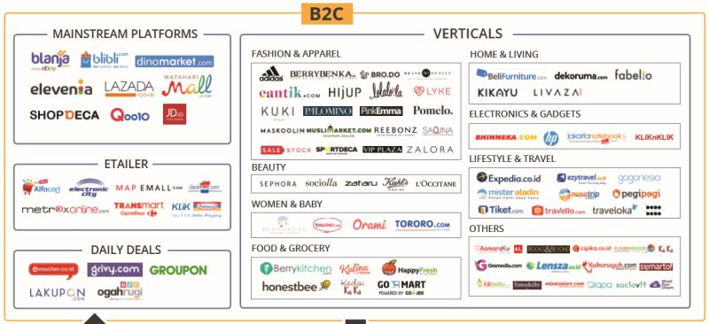 lanskap ecommerce indonesia | screenshot3
