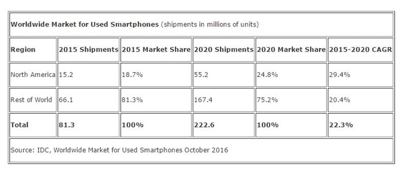 pasar smartphone bekas IDC|tabel