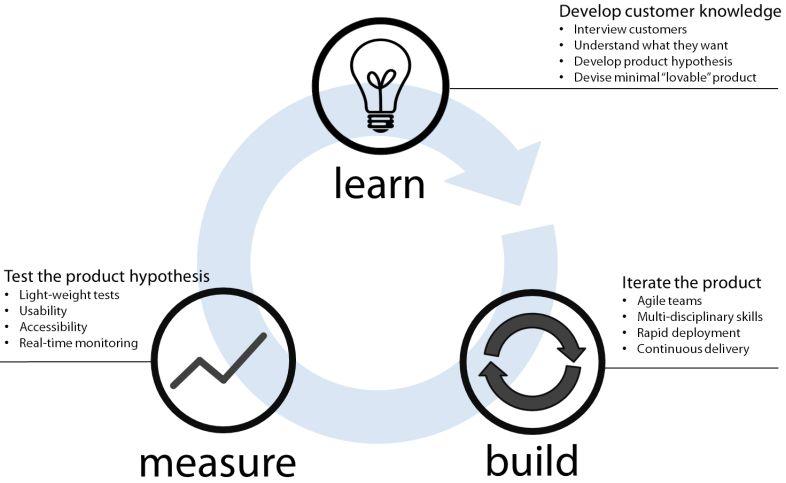 lean startup | ilustrasi