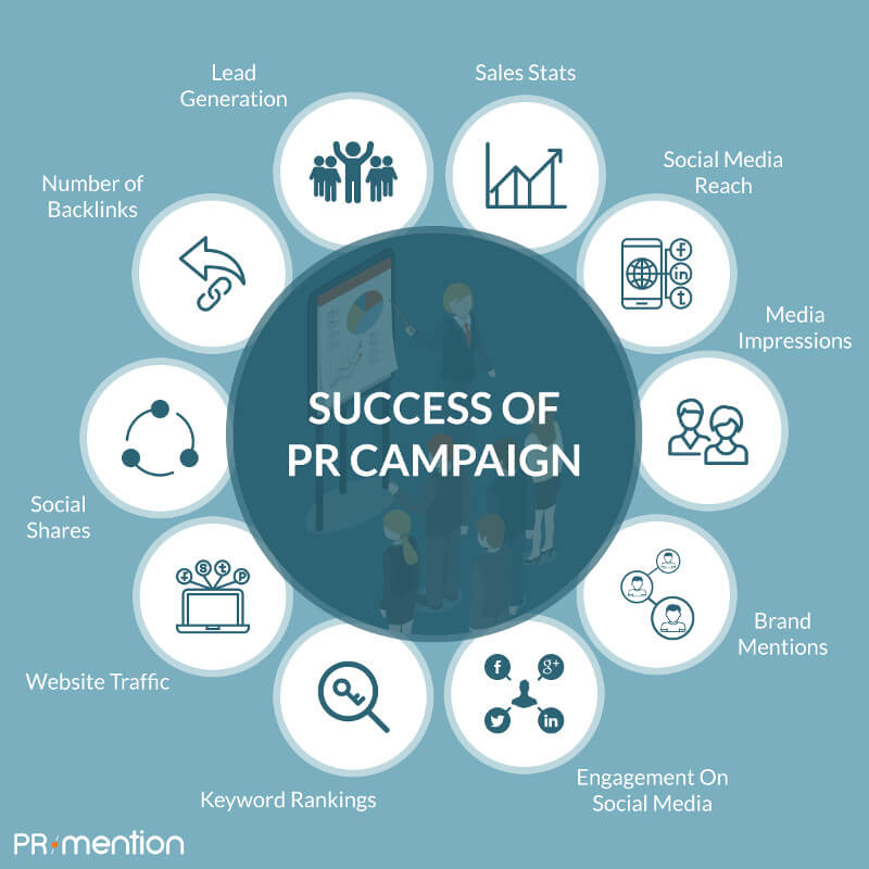 PR Campaign | Success