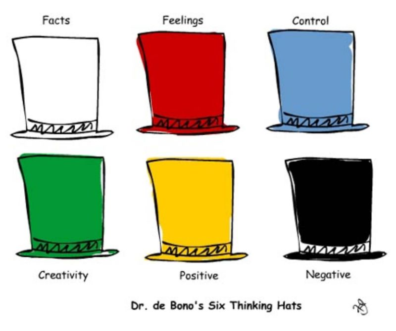 ide produk | de bono's six thinking hats