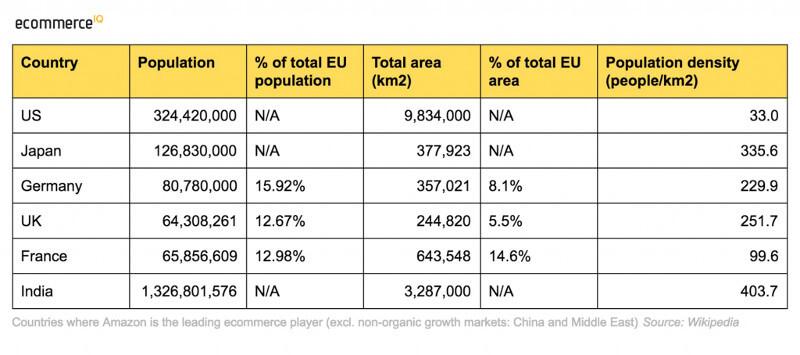 Amazon | Ecommerce Statistics