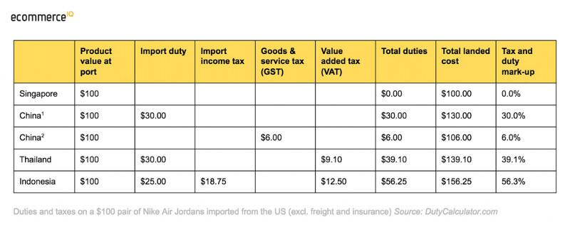 Amazon | Tax Statistics