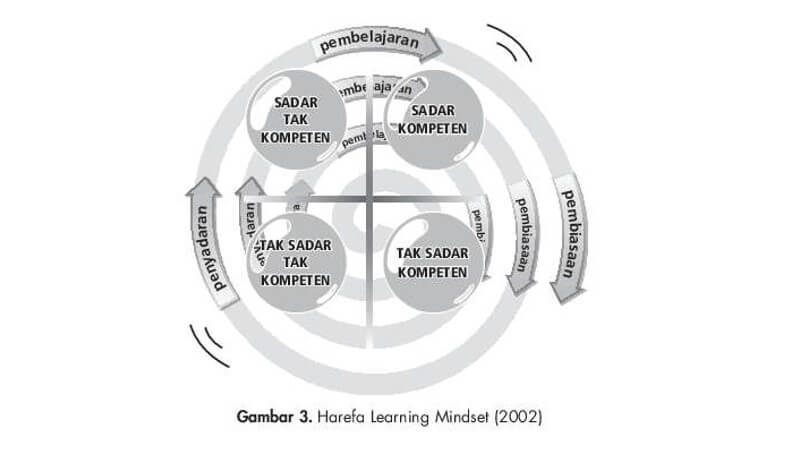 Harefa Learning Mindset