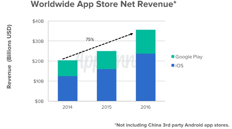 Slide Revenue Apps Worldwide | AppAnnie