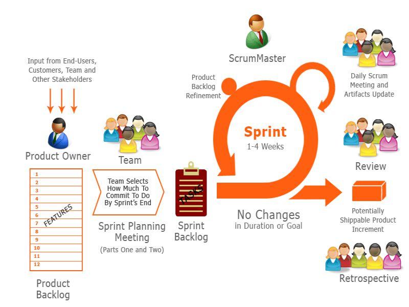 bisnis startup | alur scrum sprint
