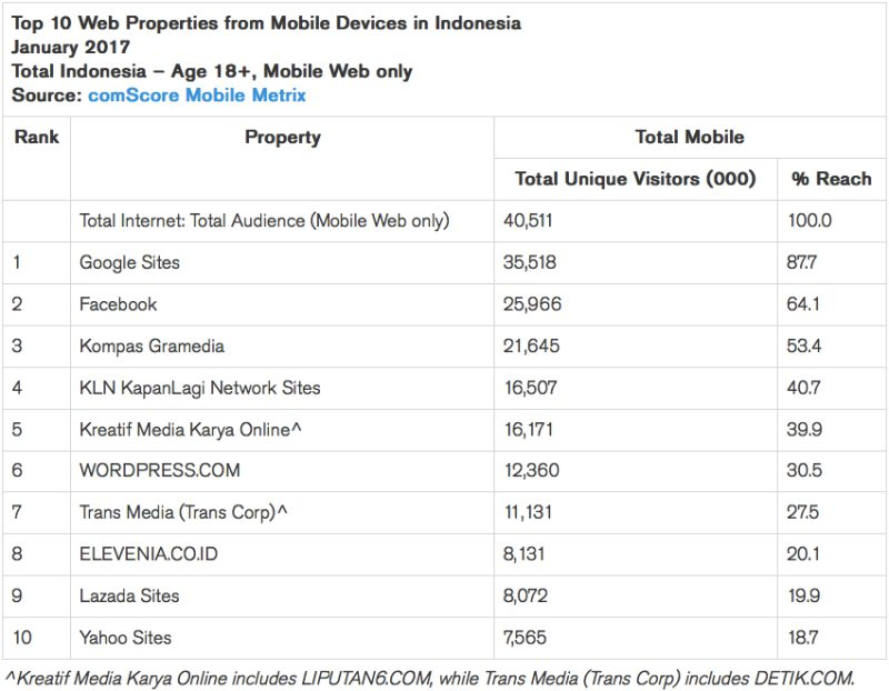 comScore Mobile Web