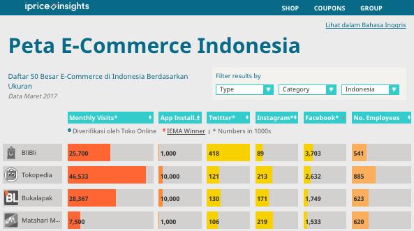 5 Temuan Menarik Dalam Persaingan E Commerce Di Indonesia
