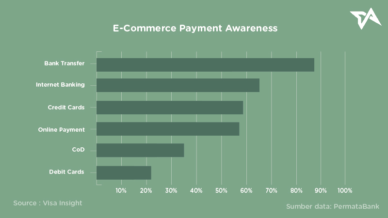 Virtual Account - Ecommerce Payment Awareness