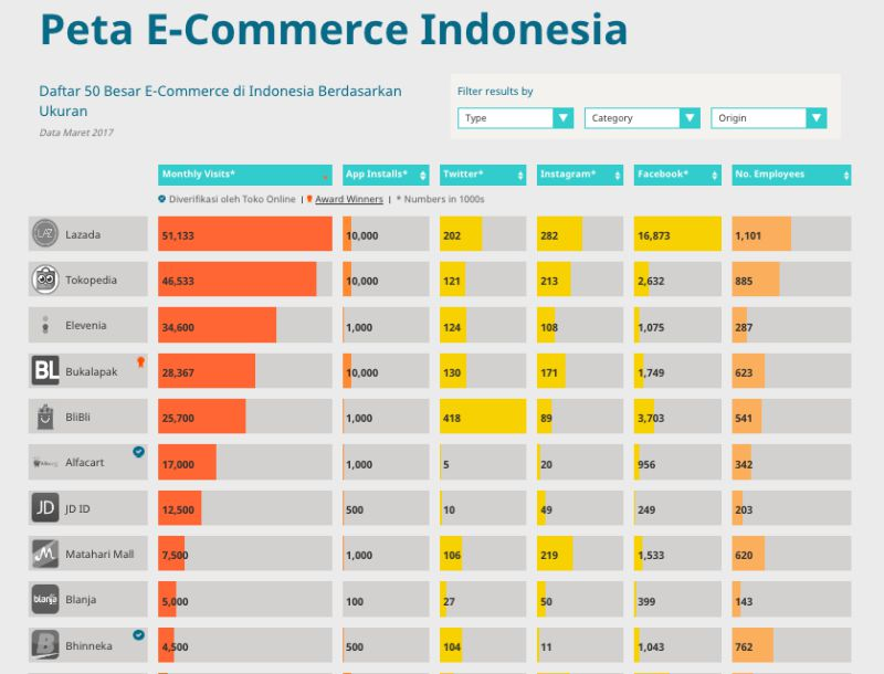 persaingan e-commerce | screenshot 1