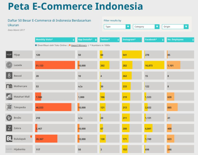 persaingan e-commerce | screenshot 3