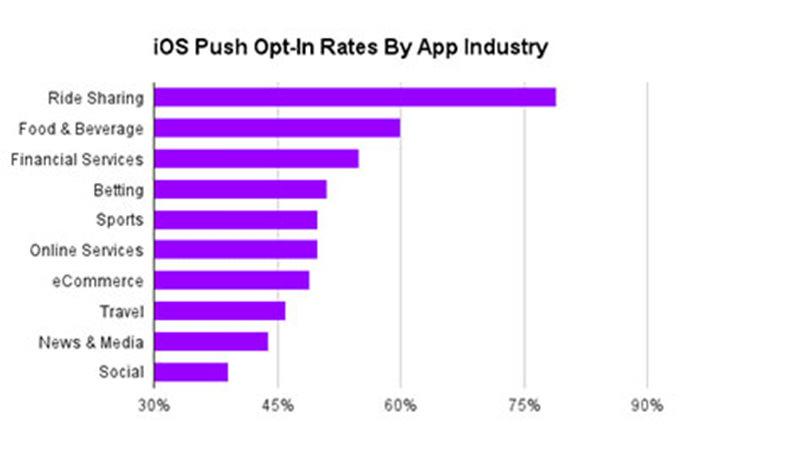 Aplikasi Mobile | Push Opt-in