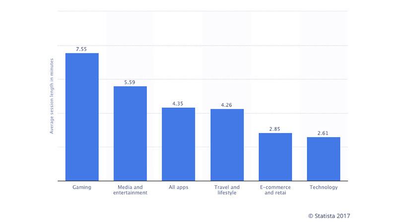 Aplikasi Mobile | Statista