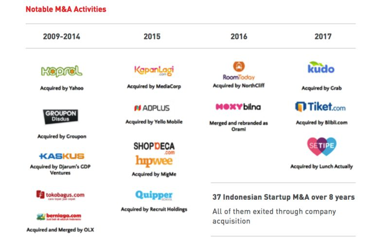 Akuisisi Startup Indonesia | Screenshot