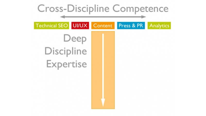 Content Marketing | Cross-Discipline Competence
