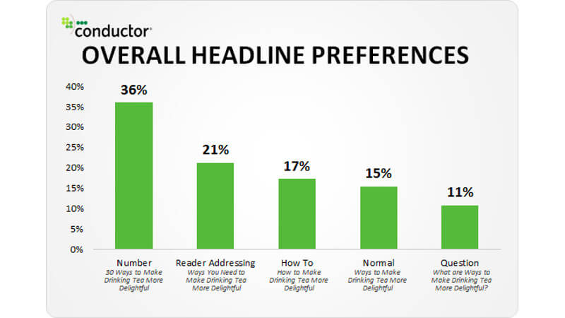 Content Marketing | Headline
