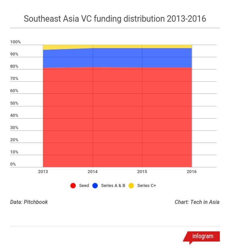 Meranti SEA Funding 2013 2016