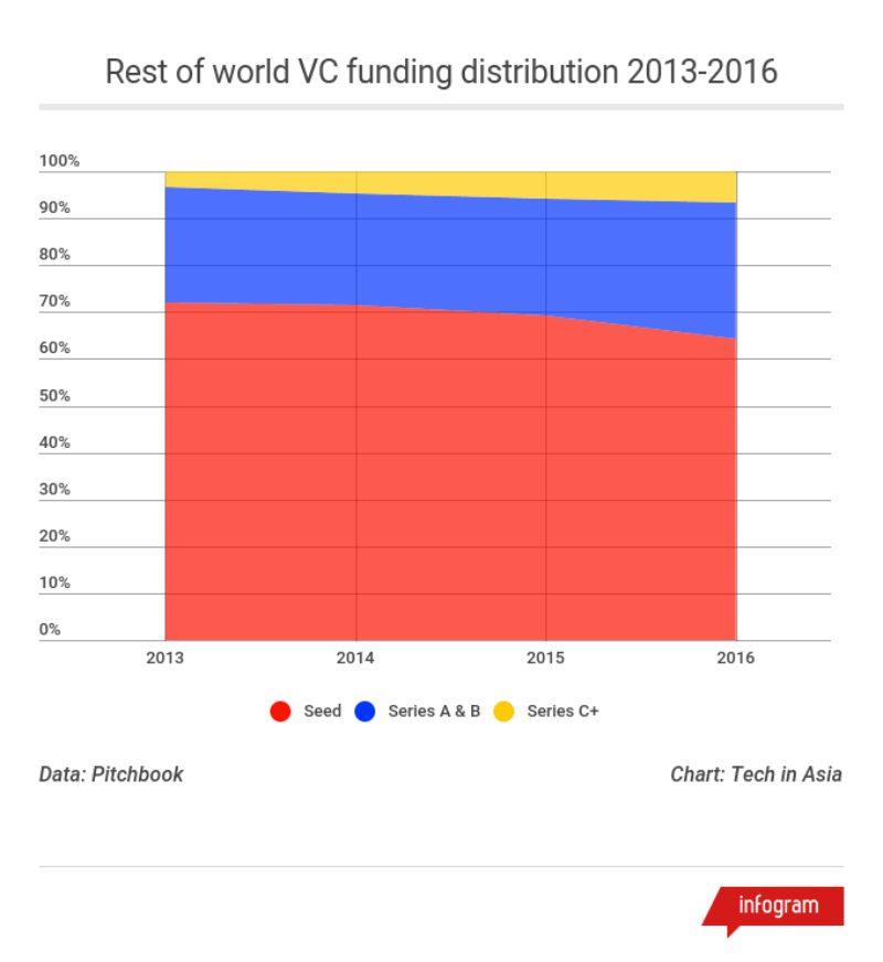Meranti World Funding 2013 2016