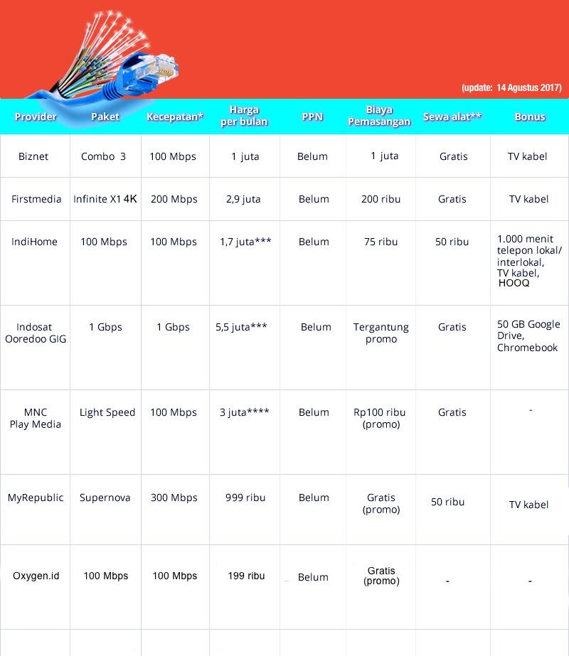 Tabel Internet Broadband rumahan | Tabel