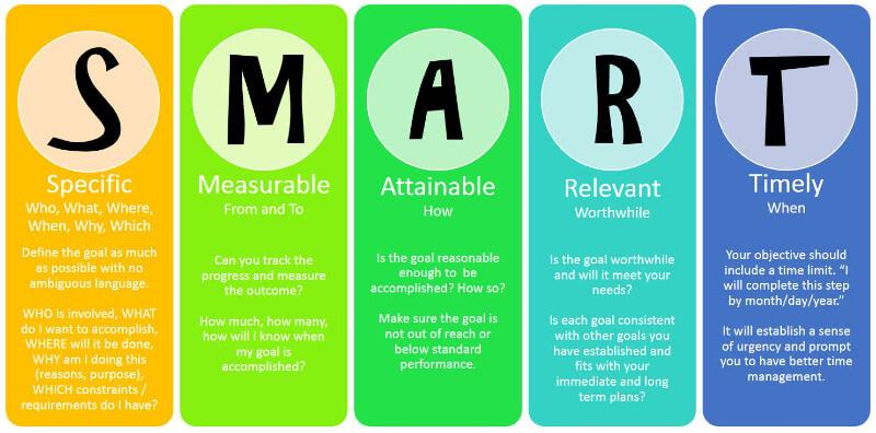 Starting Business | SMART Goal System