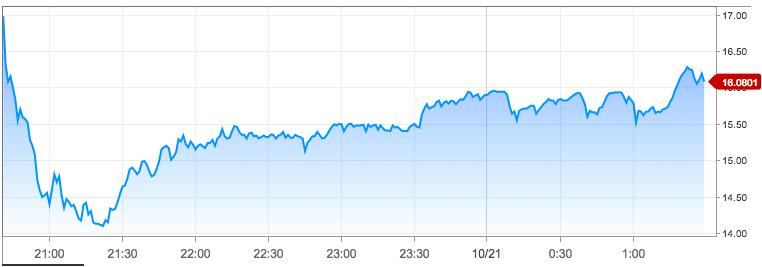 SEA IPO Price