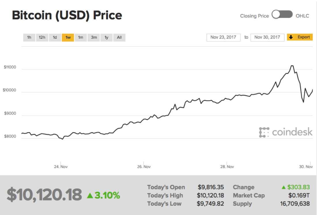 Bitcoin Price November 2017 - larangan bitcoin