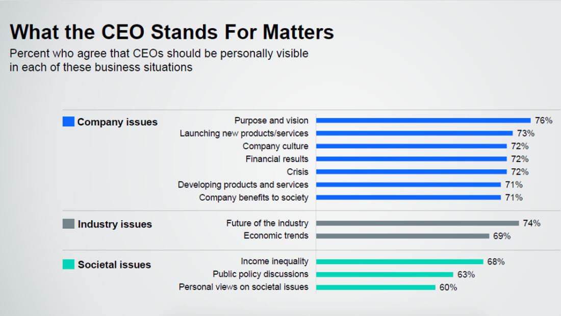 CEO Trust | Infographic