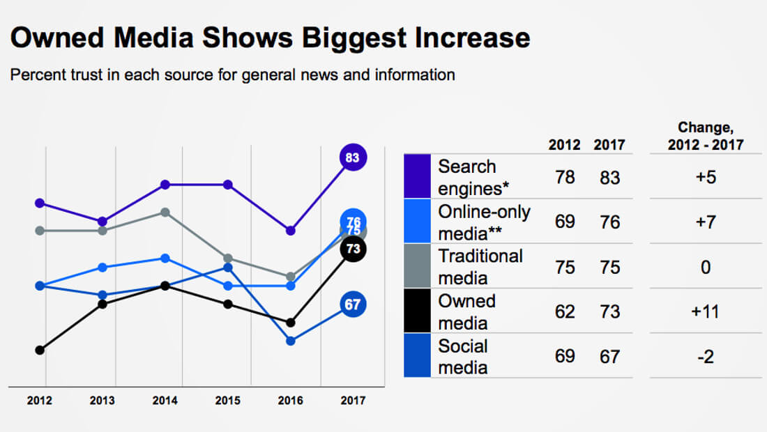 Media Trust | Infographic