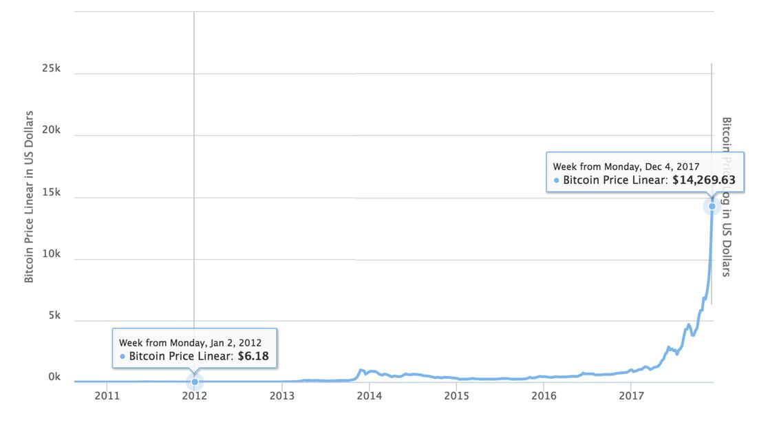 Harga Bitcoin 2012-2017